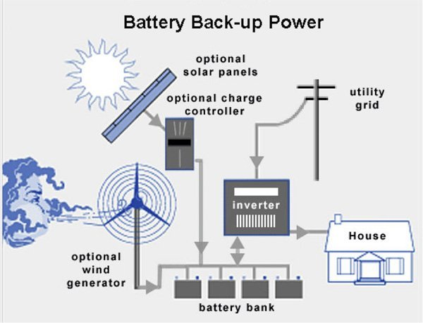 Battery Storage Energygain