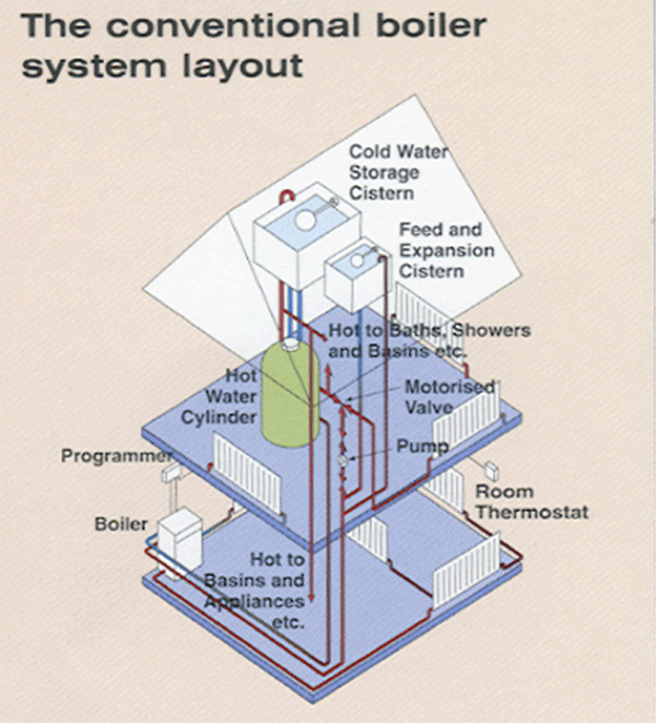 diagram showing how a conventional boiler works