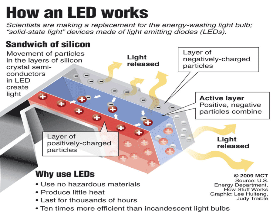 How Led Works Awesome Design