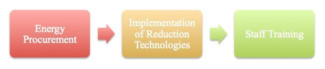 procurement analysis implementation Purpose – the paper seeks to pursue the understanding of current business-to-business e-procurement practices by describing the success factors and challenges to its implementation in the corporate setting design/methodology/approach – members of the institute for supply management and the.