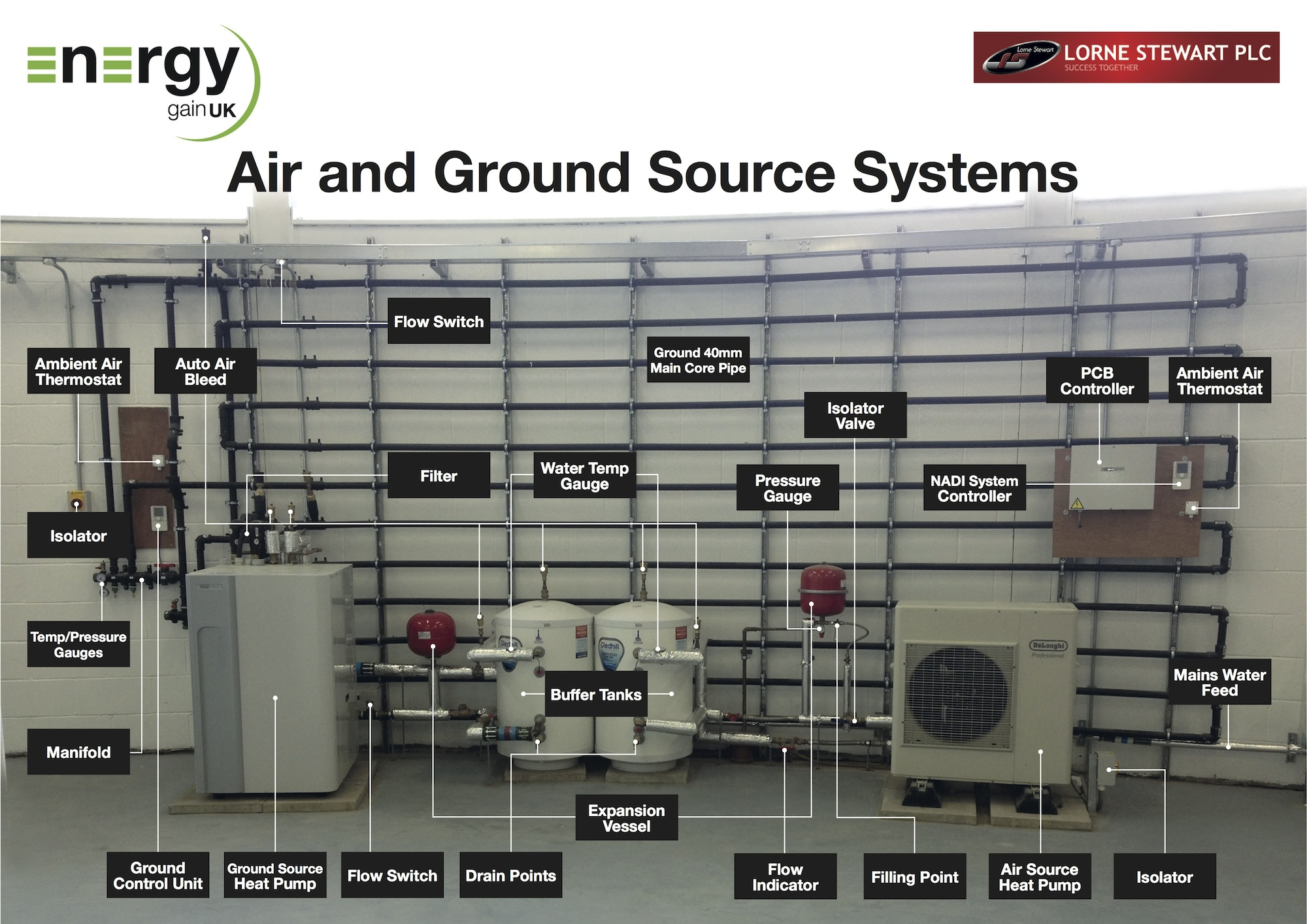 Commercial air source heat pumps energy gain uk for Most efficient heat source for home