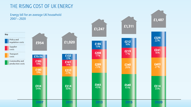 Energy Costs set to increase by 10 to 20%, on top of the ...